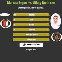 Marcos Lopez vs Mikey Ambrose h2h player stats