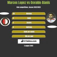 Marcos Lopez vs Osvaldo Alanis h2h player stats