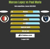 Marcos Lopez vs Paul Marie h2h player stats