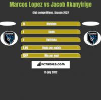 Marcos Lopez vs Jacob Akanyirige h2h player stats