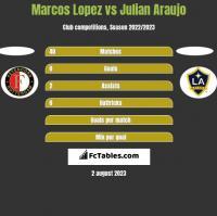 Marcos Lopez vs Julian Araujo h2h player stats
