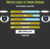 Marcos Lopez vs Tanner Beason h2h player stats