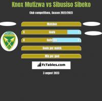 Knox Mutizwa vs Sibusiso Sibeko h2h player stats
