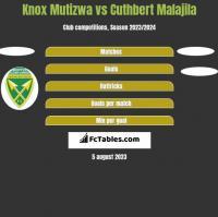 Knox Mutizwa vs Cuthbert Malajila h2h player stats