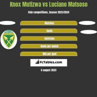 Knox Mutizwa vs Luciano Matsoso h2h player stats