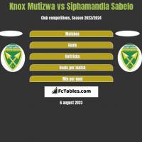 Knox Mutizwa vs Siphamandla Sabelo h2h player stats
