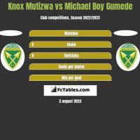 Knox Mutizwa vs Michael Boy Gumede h2h player stats