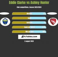 Eddie Clarke vs Ashley Hunter h2h player stats