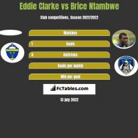 Eddie Clarke vs Brice Ntambwe h2h player stats