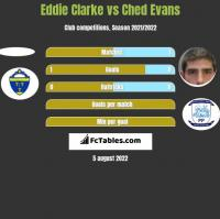 Eddie Clarke vs Ched Evans h2h player stats