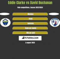 Eddie Clarke vs David Buchanan h2h player stats