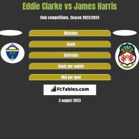Eddie Clarke vs James Harris h2h player stats