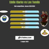 Eddie Clarke vs Lee Tomlin h2h player stats