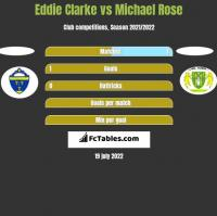 Eddie Clarke vs Michael Rose h2h player stats