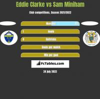 Eddie Clarke vs Sam Miniham h2h player stats