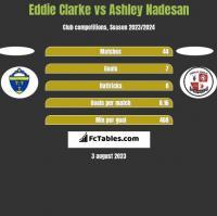 Eddie Clarke vs Ashley Nadesan h2h player stats