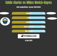 Eddie Clarke vs Miles Welch-Hayes h2h player stats