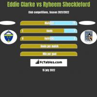 Eddie Clarke vs Ryheem Sheckleford h2h player stats