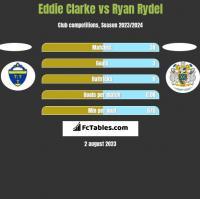 Eddie Clarke vs Ryan Rydel h2h player stats