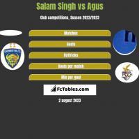Salam Singh vs Agus h2h player stats