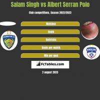 Salam Singh vs Albert Serran Polo h2h player stats