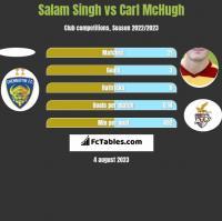 Salam Singh vs Carl McHugh h2h player stats