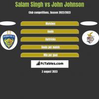 Salam Singh vs John Johnson h2h player stats