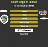 Salam Singh vs Juanan h2h player stats