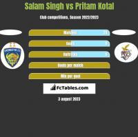 Salam Singh vs Pritam Kotal h2h player stats