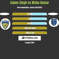 Salam Singh vs Nishu Kumar h2h player stats