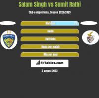 Salam Singh vs Sumit Rathi h2h player stats