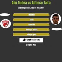 Alin Dudea vs Alfonso Taira h2h player stats