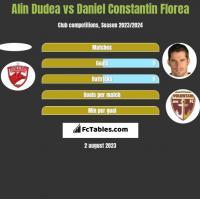 Alin Dudea vs Daniel Constantin Florea h2h player stats