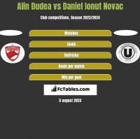 Alin Dudea vs Daniel Ionut Novac h2h player stats