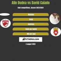 Alin Dudea vs David Caiado h2h player stats