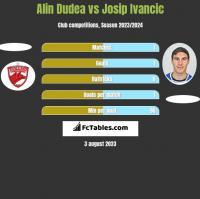 Alin Dudea vs Josip Ivancic h2h player stats
