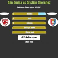 Alin Dudea vs Cristian Cherchez h2h player stats