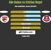 Alin Dudea vs Cristian Negut h2h player stats