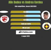Alin Dudea vs Andrea Cordea h2h player stats