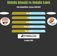 Abdulla Alnoubi vs Abdalla Saleh h2h player stats