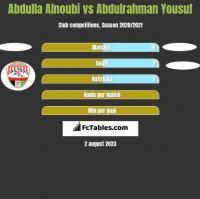Abdulla Alnoubi vs Abdulrahman Yousuf h2h player stats