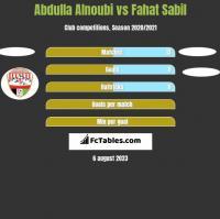 Abdulla Alnoubi vs Fahat Sabil h2h player stats