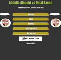 Abdulla Alnoubi vs Helal Saeed h2h player stats