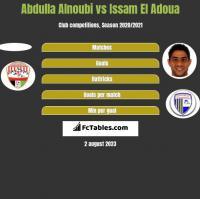 Abdulla Alnoubi vs Issam El Adoua h2h player stats