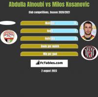 Abdulla Alnoubi vs Milos Kosanovic h2h player stats