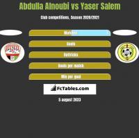 Abdulla Alnoubi vs Yaser Salem h2h player stats