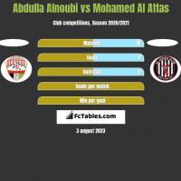 Abdulla Alnoubi vs Mohamed Al Attas h2h player stats