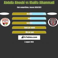 Abdulla Alnoubi vs Khalifa Alhammadi h2h player stats