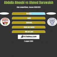 Abdulla Alnoubi vs Ahmed Daruwaish h2h player stats