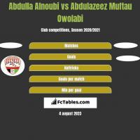 Abdulla Alnoubi vs Abdulazeez Muftau Owolabi h2h player stats